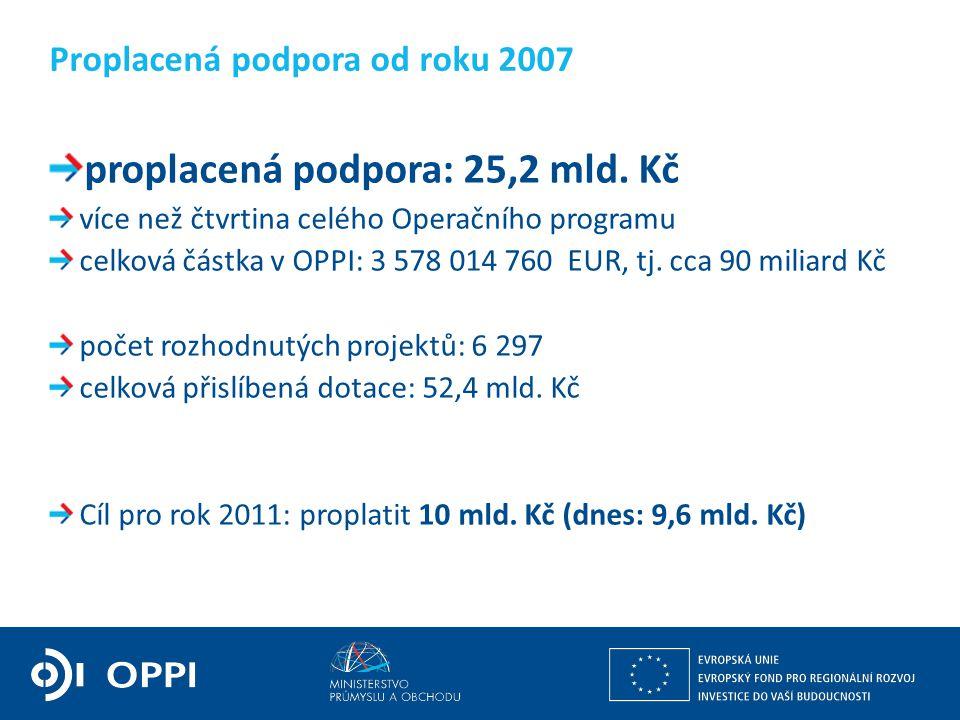 Ing. Martin Kocourek ministr průmyslu a obchodu ZPĚT NA VRCHOL – INSTITUCE, INOVACE A INFRASTRUKTURA proplacená podpora: 25,2 mld. Kč více než čtvrtin