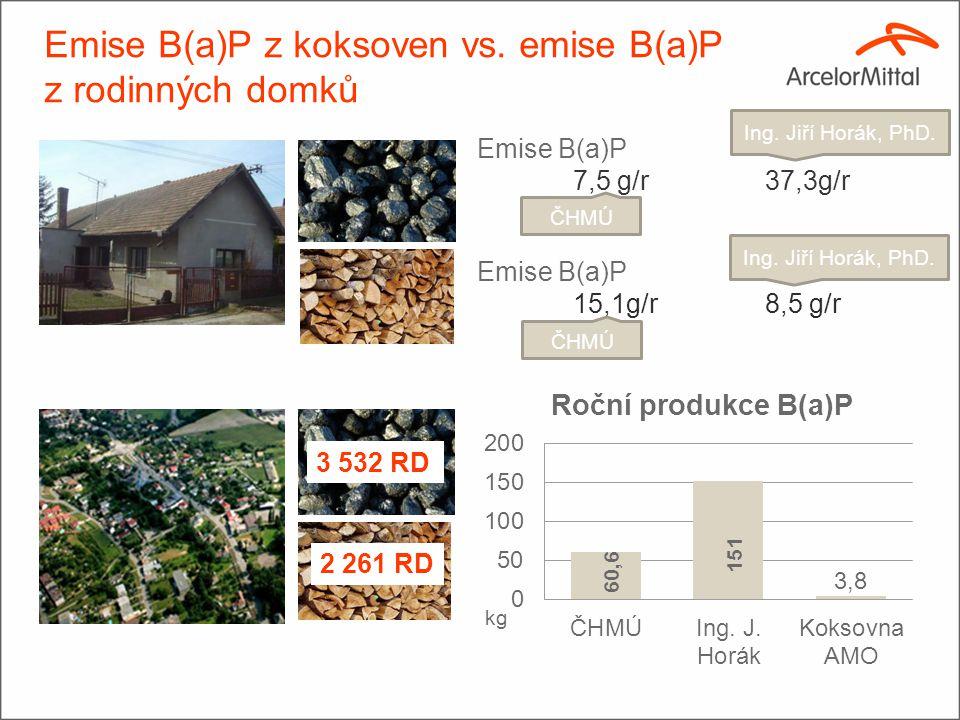 Emise B(a)P z koksoven vs.