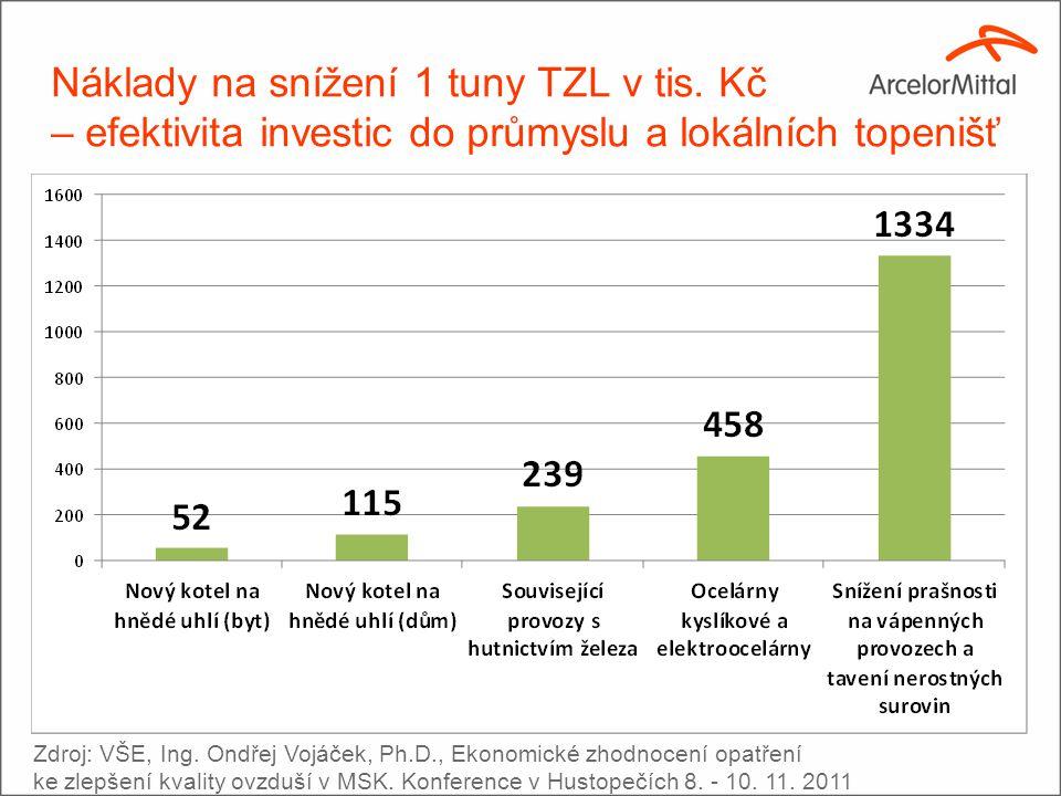 Náklady na snížení 1 tuny TZL v tis.