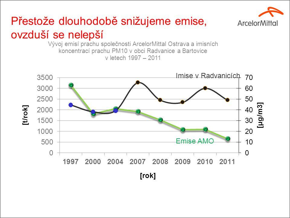 Přestože dlouhodobě snižujeme emise, ovzduší se nelepší Emise AMO Imise v Radvanicích