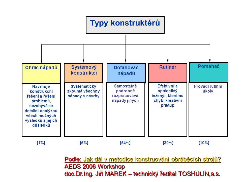 Typy konstruktérů Chrlič nápadů Navrhuje konstrukční řešení a řešení problémů, nezabývá se detailní analýzou všech možných výsledků a jejich důsledků