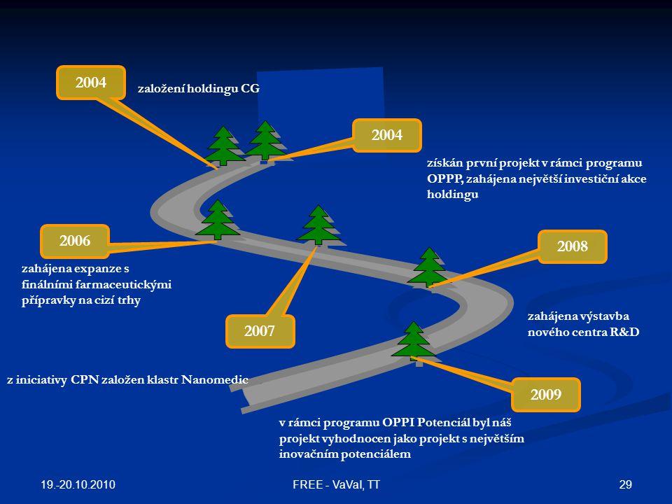2004 získán první projekt v rámci programu OPPP, zahájena největší investiční akce holdingu 2006 zahájena expanze s finálními farmaceutickými přípravk