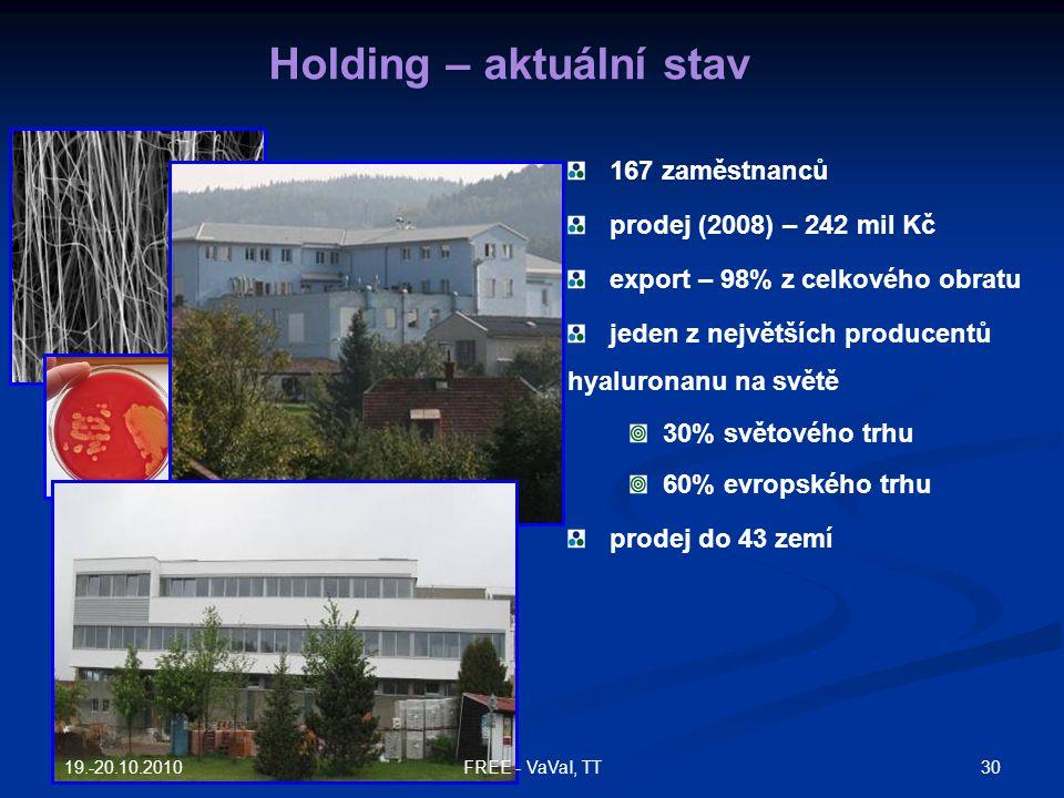167 zaměstnanců prodej (2008) – 242 mil Kč export – 98% z celkového obratu jeden z největších producentů hyaluronanu na světě 30% světového trhu 60% e