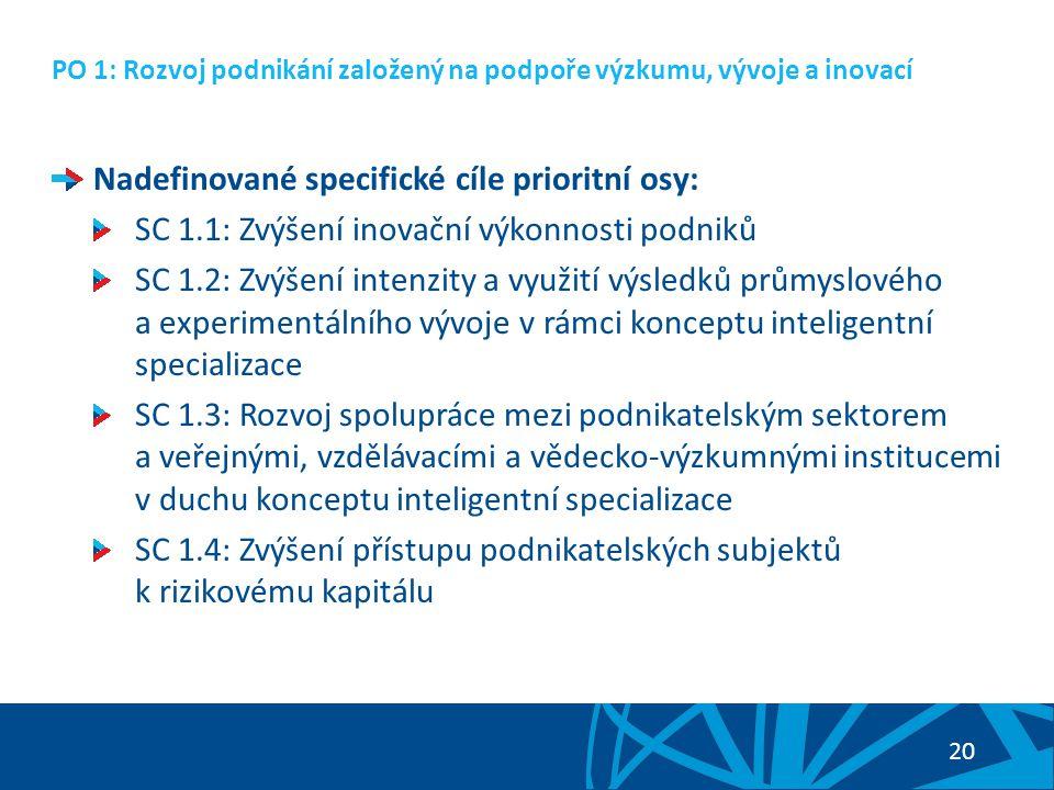 21 PO 1: Rozvoj podnikání založený na podpoře výzkumu, vývoje a inovací Navrhované aktivity SC 1.1: Zakládání a rozvoj podnikových VaV center ve vazbě na jasně definovanou, životaschopnou strategii rozvoje vlastní konkurenční výhody firmy Zavádění inovací výrobků a služeb a jejich uvedení na trh, zvýšení efektivnosti výrobních procesů Podpora zavádění procesních a marketingových inovací Ochrana duševního vlastnictví v podnicích Navrhované aktivity SC 1.2: Podpora projektů aplikovaného výzkumu a experimentálního vývoje v podnikovém sektoru, realizovaných zejména ve spolupráci firem a výzkumných institucí, jejichž výsledky povedou k zavádění inovací vyšších řádů a k tvorbě produktů konkurenceschopných na světových trzích.