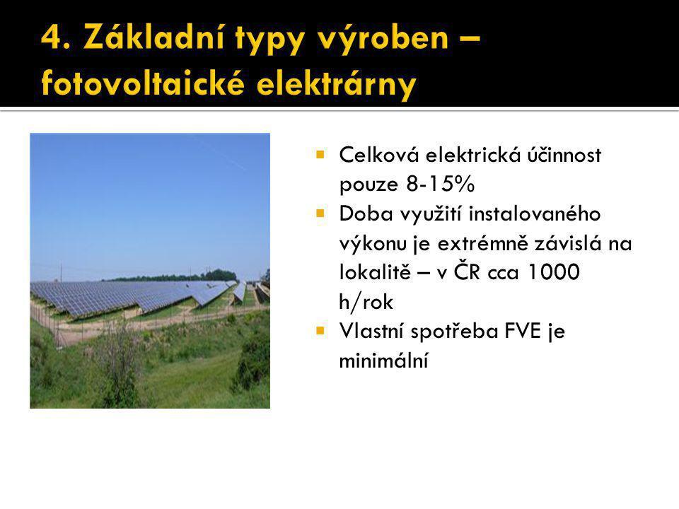  Celková elektrická účinnost pouze 8-15%  Doba využití instalovaného výkonu je extrémně závislá na lokalitě – v ČR cca 1000 h/rok  Vlastní spotřeba