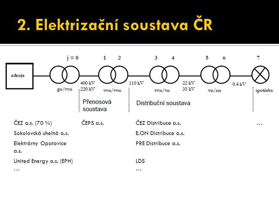 ČEZ a.s. (70 %)ČEPS a.s.ČEZ Distribuce a.s.… Sokolovská uhelná a.s.E.ON Distribuce a.s. Elektrárny Opatovice a.s. PRE Distribuce a.s. United Energy a.