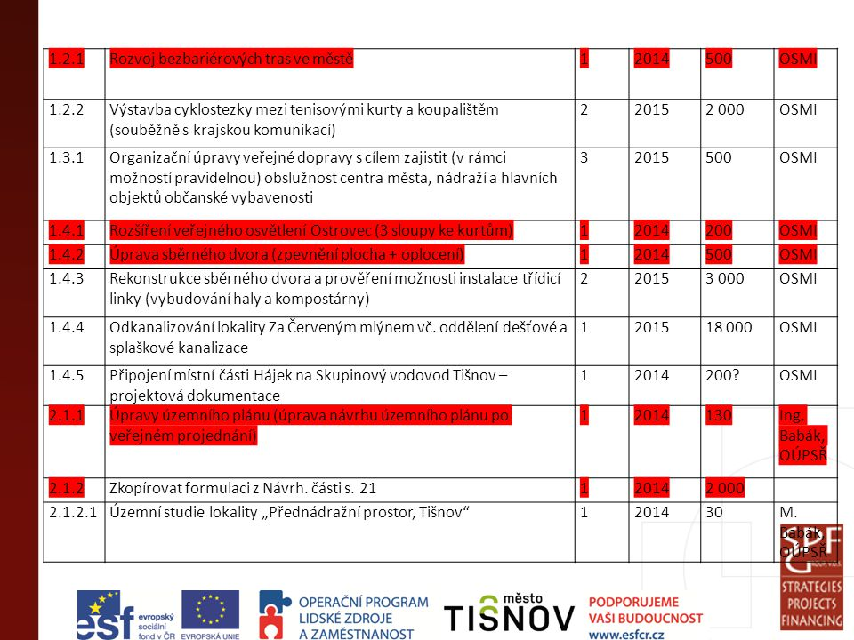 """2.1.2.2Územní studie průmyslové zóny """"Díly pod městem , Tišnov2201530M."""