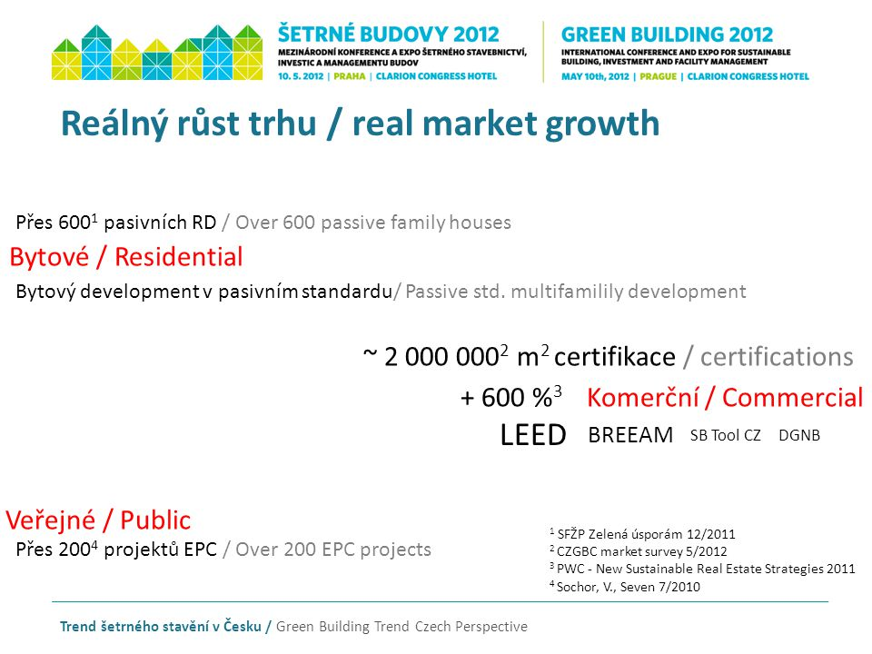 Trend šetrného stavění v Česku / Green Building Trend Czech Perspective Reálný růst trhu / real market growth Bytové / Residential Komerční / Commerci