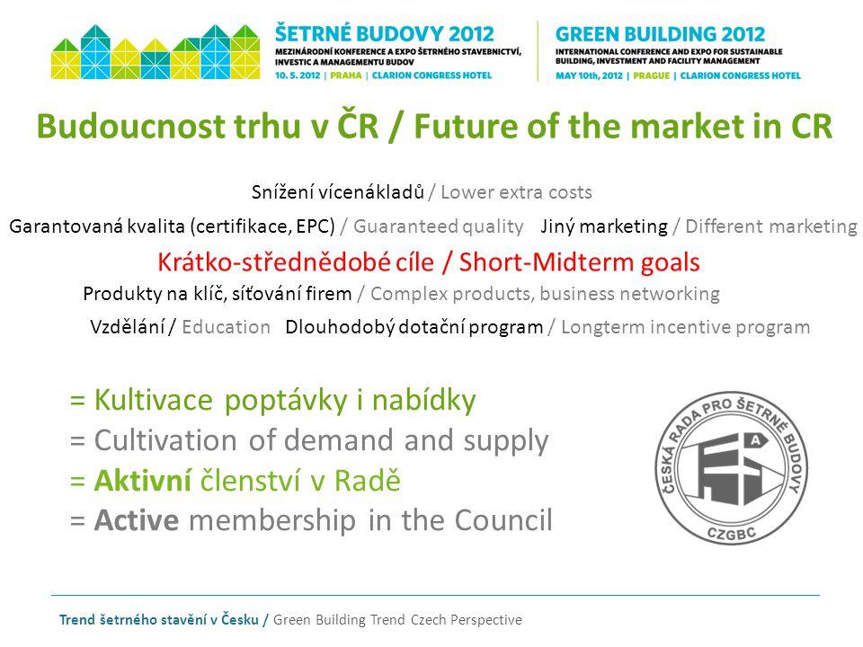 Trend šetrného stavění v Česku / Green Building Trend Czech Perspective Budoucnost trhu v ČR / Future of the market in CR Garantovaná kvalita (certifi