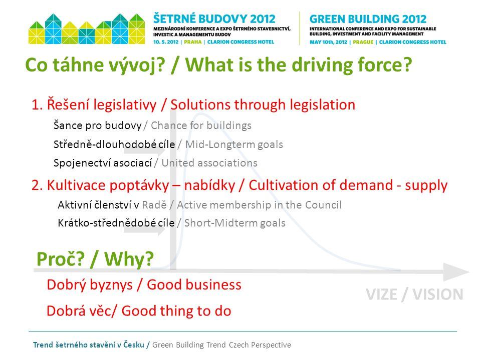 Trend šetrného stavění v Česku / Green Building Trend Czech Perspective VIZE / VISION Co táhne vývoj? / What is the driving force? Krátko-střednědobé