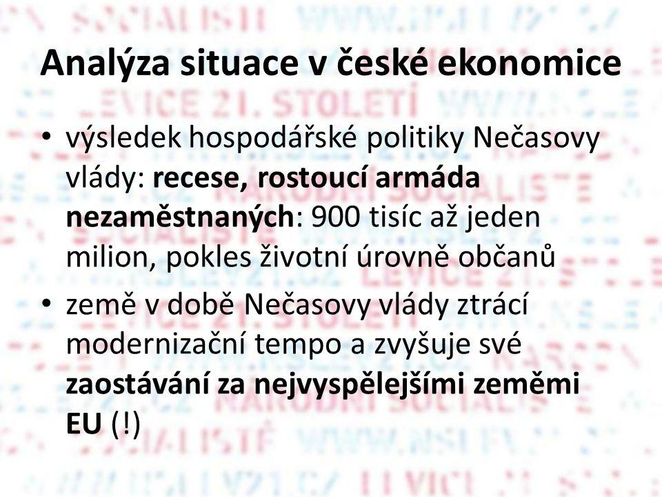 Analýza situace v české ekonomice • výsledek hospodářské politiky Nečasovy vlády: recese, rostoucí armáda nezaměstnaných: 900 tisíc až jeden milion, pokles životní úrovně občanů • země v době Nečasovy vlády ztrácí modernizační tempo a zvyšuje své zaostávání za nejvyspělejšími zeměmi EU (!)