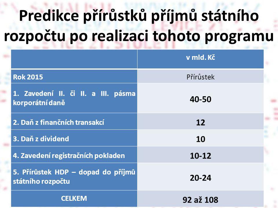 Predikce přírůstků příjmů státního rozpočtu po realizaci tohoto programu v mld.