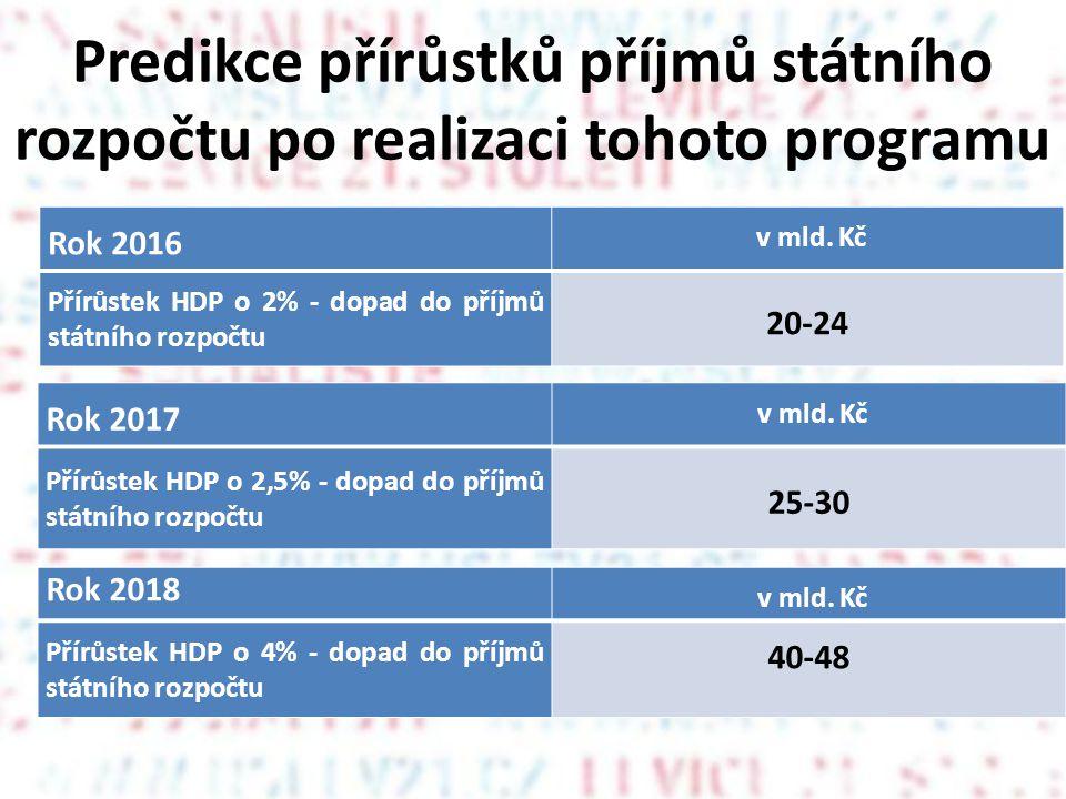 Predikce přírůstků příjmů státního rozpočtu po realizaci tohoto programu Rok 2016 v mld.
