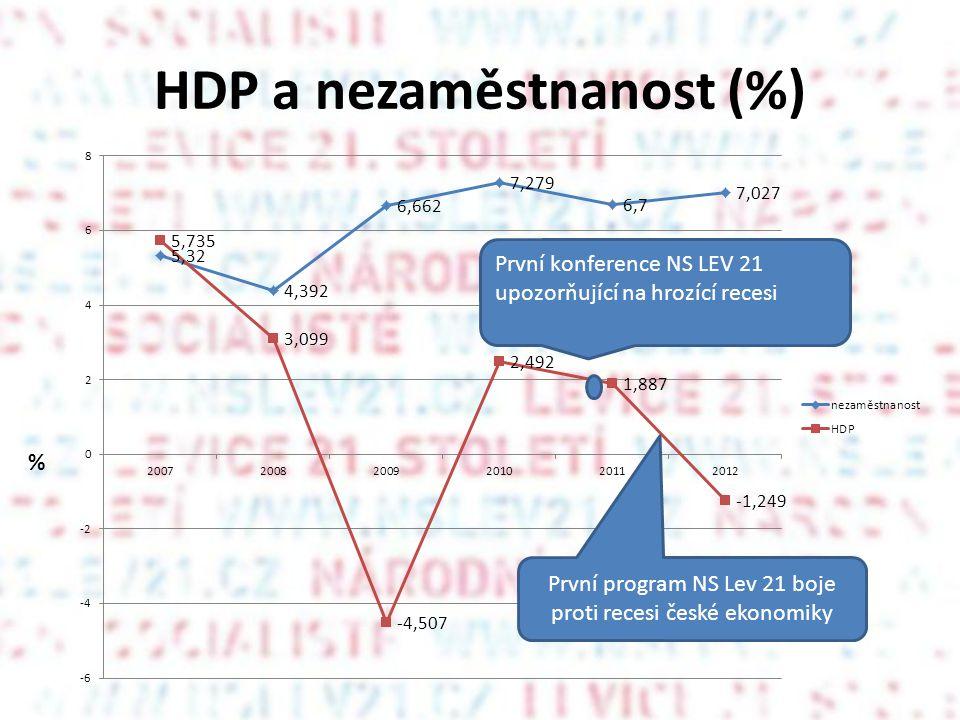 HDP a nezaměstnanost (%) První program NS Lev 21 boje proti recesi české ekonomiky %