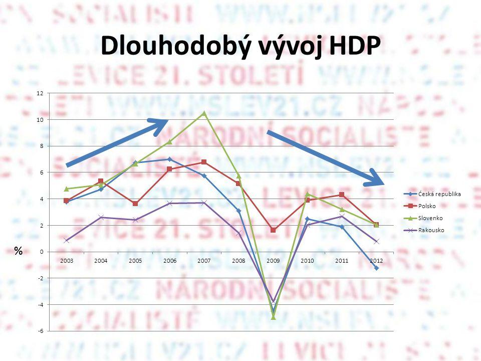 Dlouhodobý vývoj HDP %