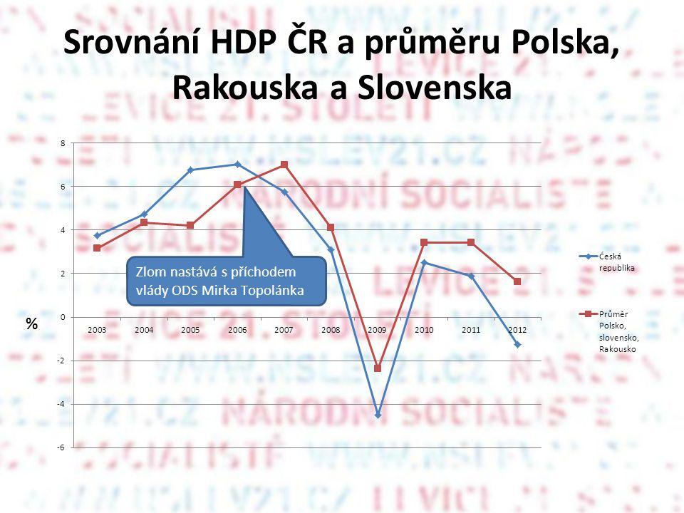 Srovnání HDP ČR a průměru Polska, Rakouska a Slovenska %