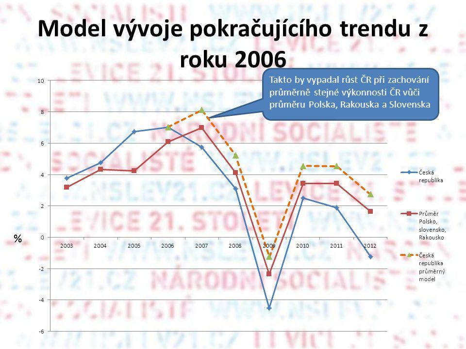 Model vývoje pokračujícího trendu z roku 2006 % Takto by vypadal růst ČR při zachování průměrně stejné výkonnosti ČR vůči průměru Polska, Rakouska a Slovenska