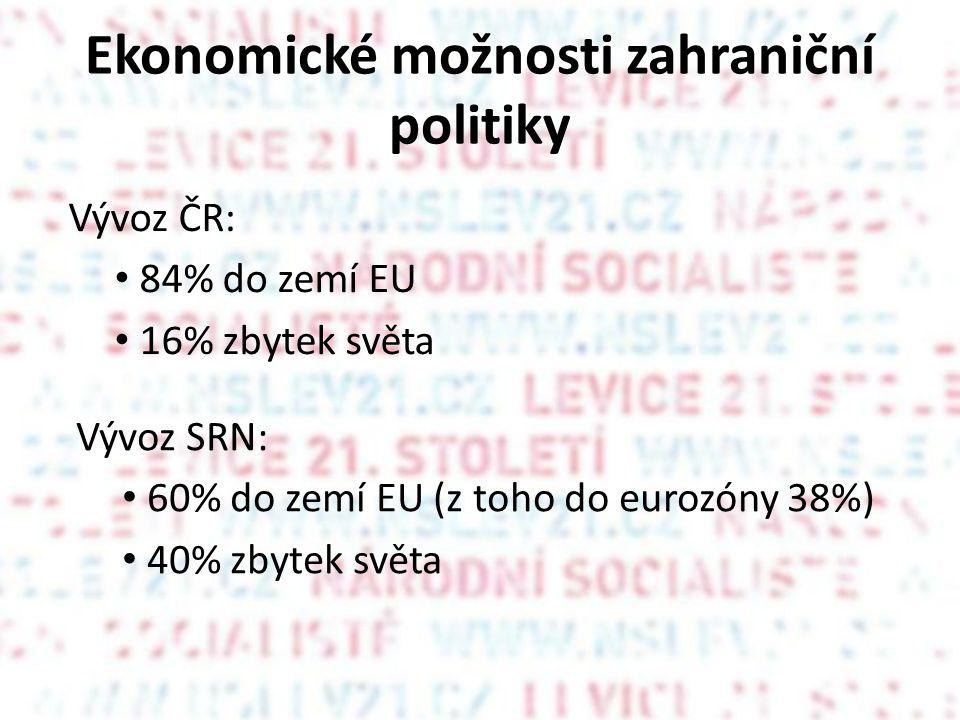 Ekonomické možnosti zahraniční politiky Vývoz SRN: • 60% do zemí EU (z toho do eurozóny 38%) • 40% zbytek světa Vývoz ČR: • 84% do zemí EU • 16% zbytek světa