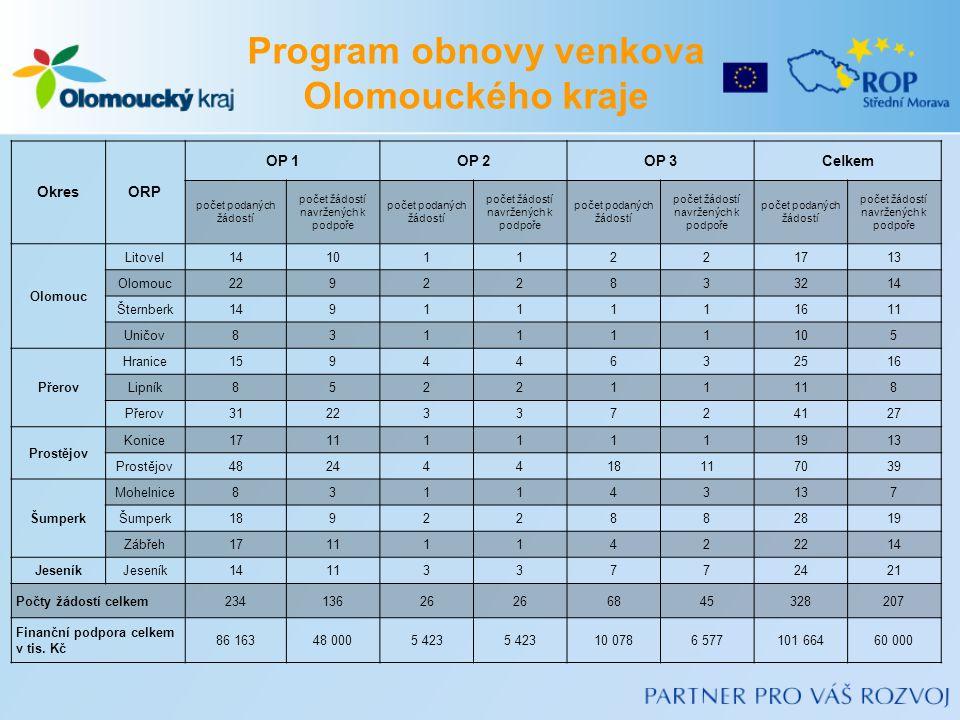 OkresORP OP 1OP 2OP 3Celkem počet podaných žádostí počet žádostí navržených k podpoře počet podaných žádostí počet žádostí navržených k podpoře počet podaných žádostí počet žádostí navržených k podpoře počet podaných žádostí počet žádostí navržených k podpoře Olomouc Litovel141011221713 Olomouc22922833214 Šternberk14911111611 Uničov831111105 Přerov Hranice15944632516 Lipník852211118 Přerov312233724127 Prostějov Konice171111111913 Prostějov48244418117039 Šumperk Mohelnice831143137 Šumperk18922882819 Zábřeh171111422214 Jeseník 141133772421 Počty žádostí celkem23413626 6845328207 Finanční podpora celkem v tis.