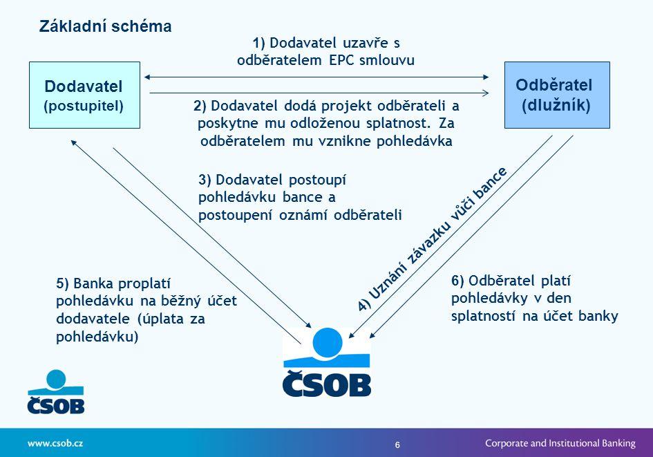 6 Základní schéma Dodavatel (postupitel) 1) Dodavatel uzavře s odběratelem EPC smlouvu 2) Dodavatel dodá projekt odběrateli a poskytne mu odloženou splatnost.