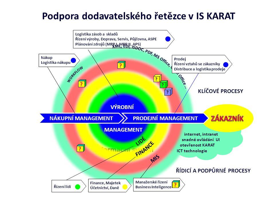internet, intranet snadné ovládání UI otevřenost KARAT ICT technologie ? ? ? ? ? ? VÝROBNÍ MANAGEMENT Podpora dodavatelského řetězce v IS KARAT PRODEJ