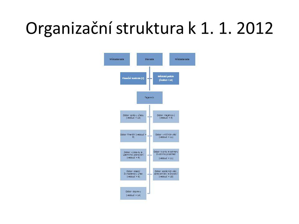 Organizační struktura k 1. 1. 2012 MístostarostaStarosta Tajemník Odbor správy úřadu (vedoucí + 13) Odbor majetkový (vedoucí + 9) Odbor finanční (vedo