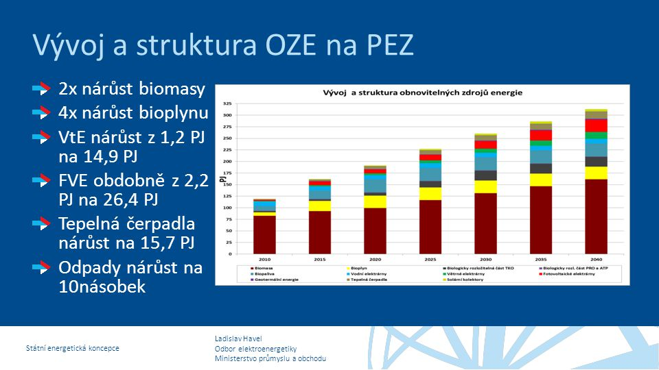 Ladislav Havel Odbor elektroenergetiky Ministerstvo průmyslu a obchodu Státní energetická koncepce Vývoj a struktura OZE na PEZ 2x nárůst biomasy 4x n