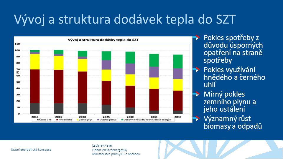 Ladislav Havel Odbor elektroenergetiky Ministerstvo průmyslu a obchodu Státní energetická koncepce Vývoj a struktura dodávek tepla do SZT Pokles spotř