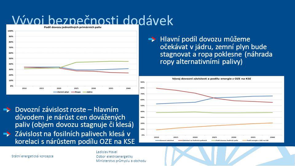 Ladislav Havel Odbor elektroenergetiky Ministerstvo průmyslu a obchodu Státní energetická koncepce Vývoj bezpečnosti dodávek Hlavní podíl dovozu můžem