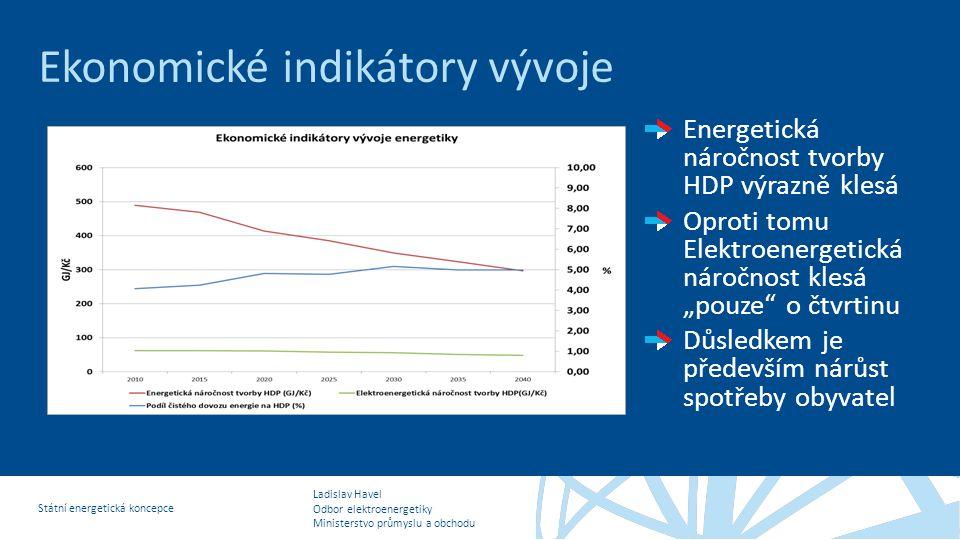 Ladislav Havel Odbor elektroenergetiky Ministerstvo průmyslu a obchodu Státní energetická koncepce Ekonomické indikátory vývoje Energetická náročnost