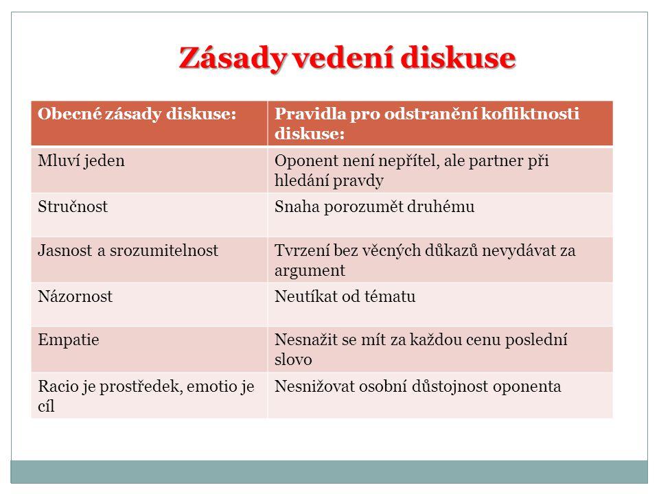 Zásady vedení diskuse Obecné zásady diskuse:Pravidla pro odstranění kofliktnosti diskuse: Mluví jedenOponent není nepřítel, ale partner při hledání pr