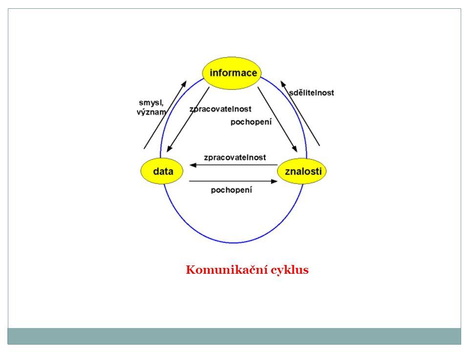 Komunikační cyklus