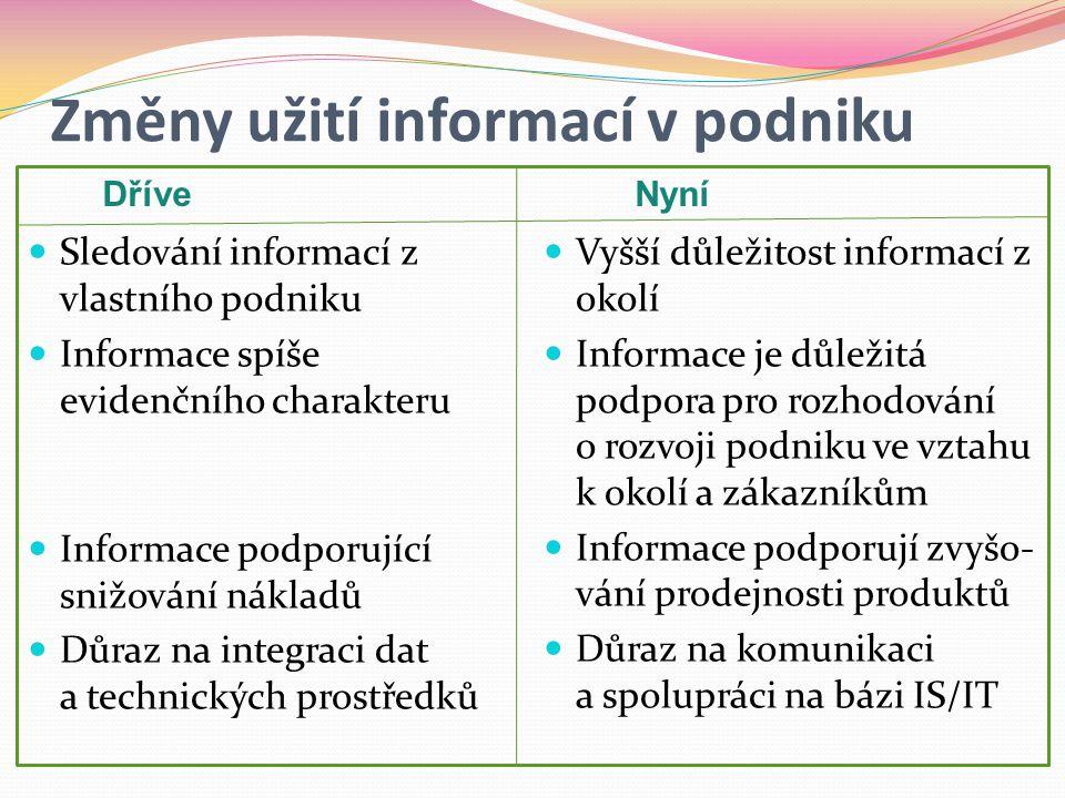 Změny užití informací v podniku  Sledování informací z vlastního podniku  Informace spíše evidenčního charakteru  Informace podporující snižování nákladů  Důraz na integraci dat a technických prostředků  Vyšší důležitost informací z okolí  Informace je důležitá podpora pro rozhodování o rozvoji podniku ve vztahu k okolí a zákazníkům  Informace podporují zvyšo- vání prodejnosti produktů  Důraz na komunikaci a spolupráci na bázi IS/IT DříveNyní