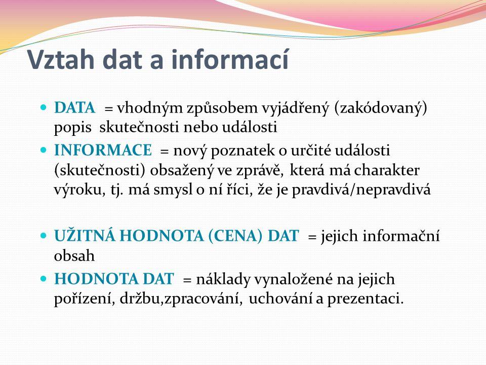 Vztah dat a informací  DATA = vhodným způsobem vyjádřený (zakódovaný) popis skutečnosti nebo události  INFORMACE = nový poznatek o určité události (skutečnosti) obsažený ve zprávě, která má charakter výroku, tj.