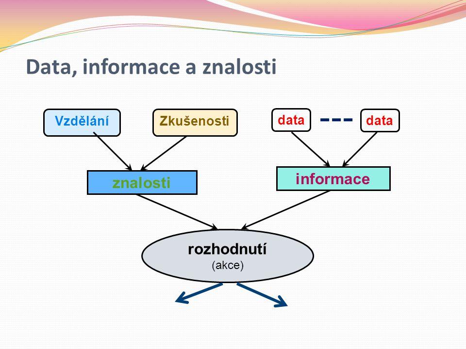 Data, informace a znalosti VzděláníZkušenosti data informace znalosti rozhodnutí (akce) data