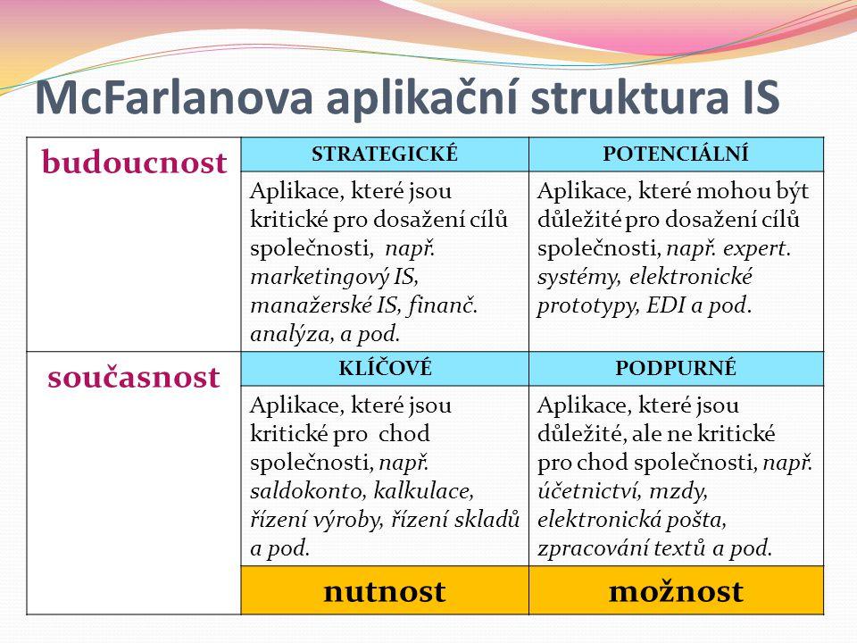 McFarlanova aplikační struktura IS budoucnost STRATEGICKÉPOTENCIÁLNÍ Aplikace, které jsou kritické pro dosažení cílů společnosti, např.