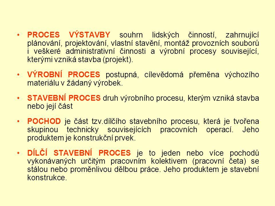 •PROCES VÝSTAVBY souhrn lidských činností, zahrnující plánování, projektování, vlastní stavění, montáž provozních souborů i veškeré administrativní činnosti a výrobní procesy související, kterými vzniká stavba (projekt).