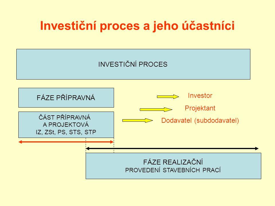 Investiční proces a jeho účastníci INVESTIČNÍ PROCES FÁZE PŘÍPRAVNÁ ČÁST PŘÍPRAVNÁ A PROJEKTOVÁ IZ, ZSt, PS, STS, STP FÁZE REALIZAČNÍ PROVEDENÍ STAVEBNÍCH PRACÍ Investor Projektant Dodavatel (subdodavatel)