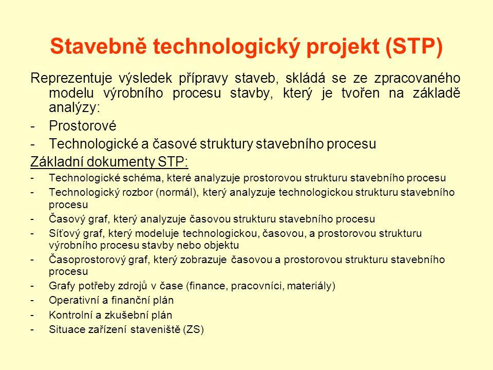 Stavebně technologický projekt (STP) Reprezentuje výsledek přípravy staveb, skládá se ze zpracovaného modelu výrobního procesu stavby, který je tvořen na základě analýzy: -Prostorové -Technologické a časové struktury stavebního procesu Základní dokumenty STP: -Technologické schéma, které analyzuje prostorovou strukturu stavebního procesu -Technologický rozbor (normál), který analyzuje technologickou strukturu stavebního procesu -Časový graf, který analyzuje časovou strukturu stavebního procesu -Síťový graf, který modeluje technologickou, časovou, a prostorovou strukturu výrobního procesu stavby nebo objektu -Časoprostorový graf, který zobrazuje časovou a prostorovou strukturu stavebního procesu -Grafy potřeby zdrojů v čase (finance, pracovníci, materiály) -Operativní a finanční plán -Kontrolní a zkušební plán -Situace zařízení staveniště (ZS)
