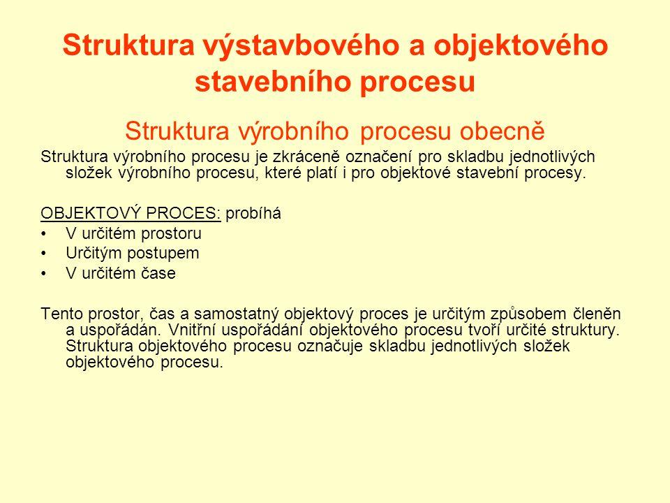 Struktura výstavbového a objektového stavebního procesu Struktura výrobního procesu obecně Struktura výrobního procesu je zkráceně označení pro skladbu jednotlivých složek výrobního procesu, které platí i pro objektové stavební procesy.