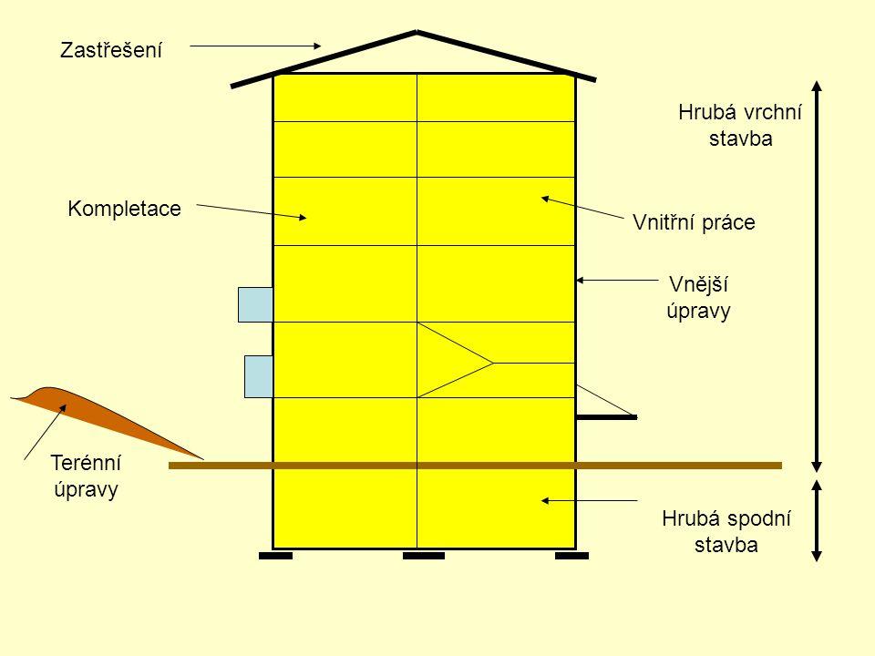 Hrubá vrchní stavba Zastřešení Hrubá spodní stavba Terénní úpravy Vnitřní práce Vnější úpravy Kompletace