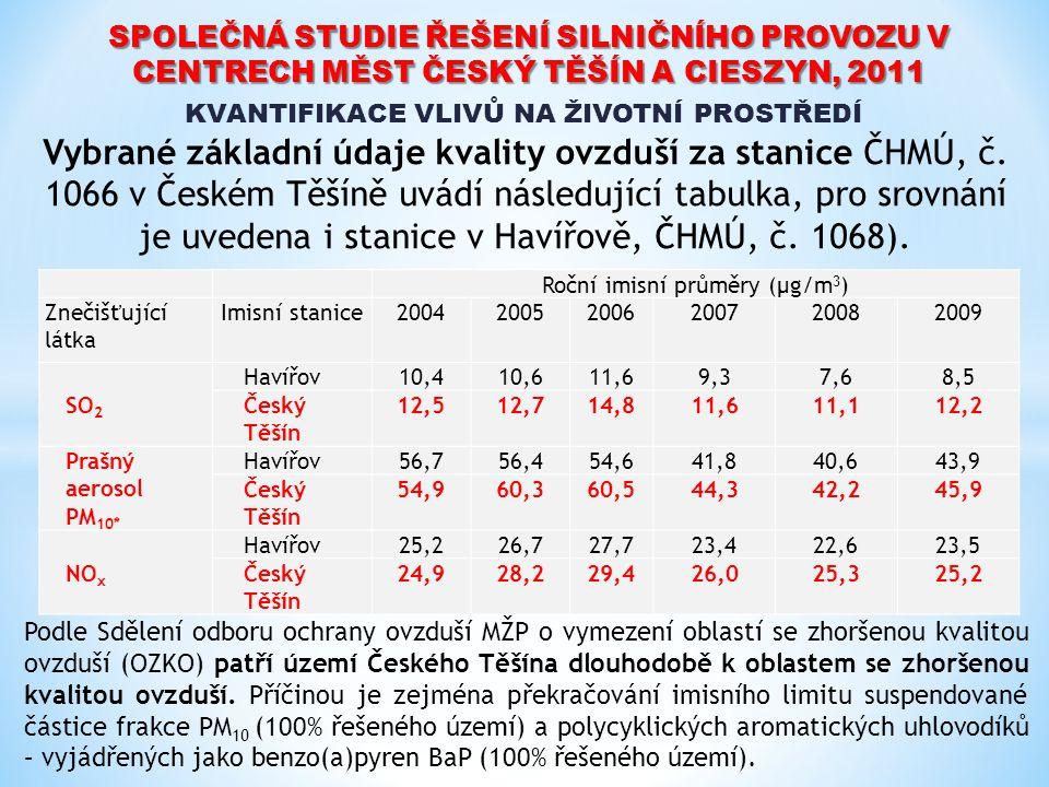 Roční imisní průměry (µg/m 3 ) Znečišťující látka Imisní stanice200420052006 2007 20082009 SO 2 Havířov10,410,611,69,37,68,5 Český Těšín 12,512,714,81