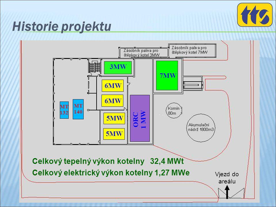 Historie projektu Celkový tepelný výkon kotelny 32,4 MWt Celkový elektrický výkon kotelny 1,27 MWe 5MW Vjezd do areálu 3MW 6MW MT 140 MT 132 ORC 1 MW