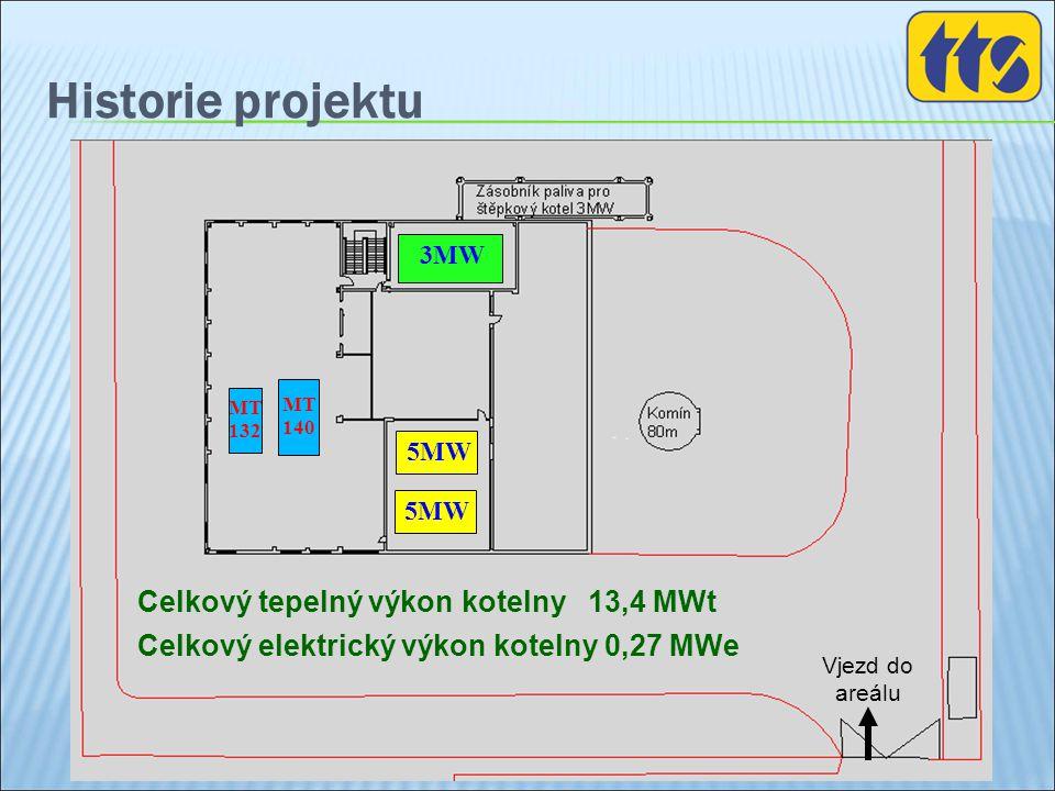 Historie projektu Celkový tepelný výkon kotelny 13,4 MWt Celkový elektrický výkon kotelny 0,27 MWe 5MW Vjezd do areálu 3MW MT 140 MT 132