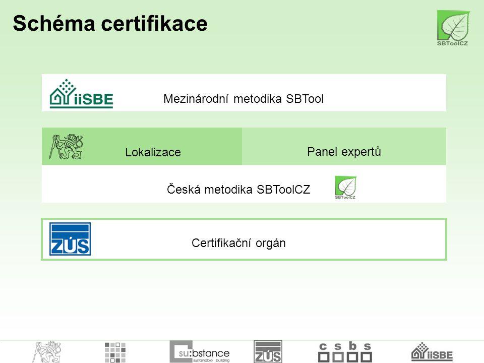 Schéma certifikace Mezinárodní metodika SBTool Lokalizace Panel expertů Česká metodika SBToolCZ Certifikační orgán