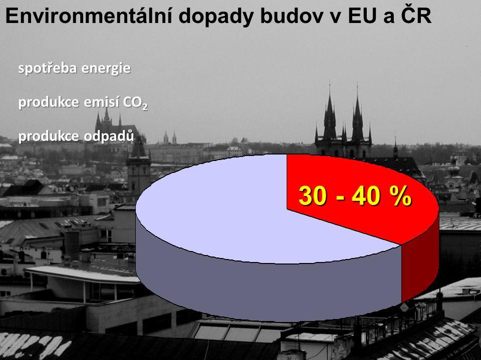 spotřeba energie produkce emisí CO 2 produkce odpadů 30 - 40 % Environmentální dopady budov v EU a ČR