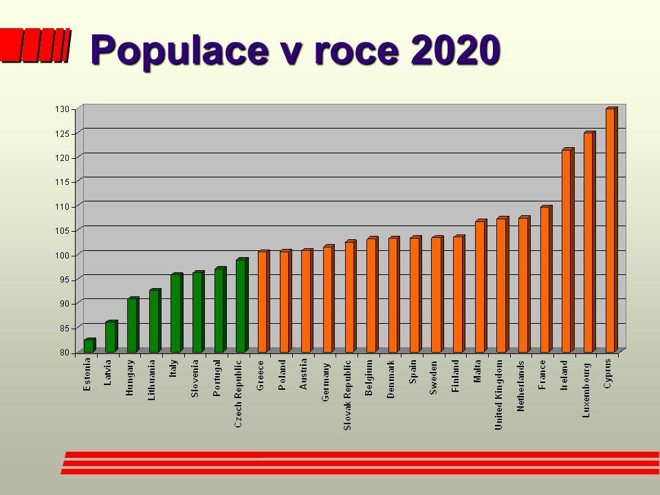 Populace v roce 2020 Populace v roce 2020