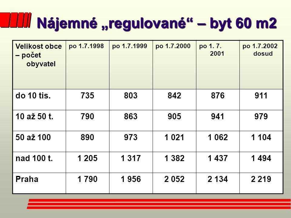 """Nájemné """"regulované – byt 60 m2 Nájemné """"regulované – byt 60 m2 Velikost obce – počet obyvatel po 1.7.1998po 1.7.1999po 1.7.2000po 1."""