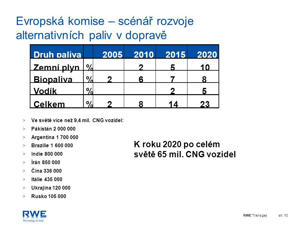 RWE Transgasstr. 10 Evropská komise – scénář rozvoje alternativních paliv v dopravě Druh paliva2005201020152020 Zemní plyn%2510 Biopaliva%2678 Vodík%2