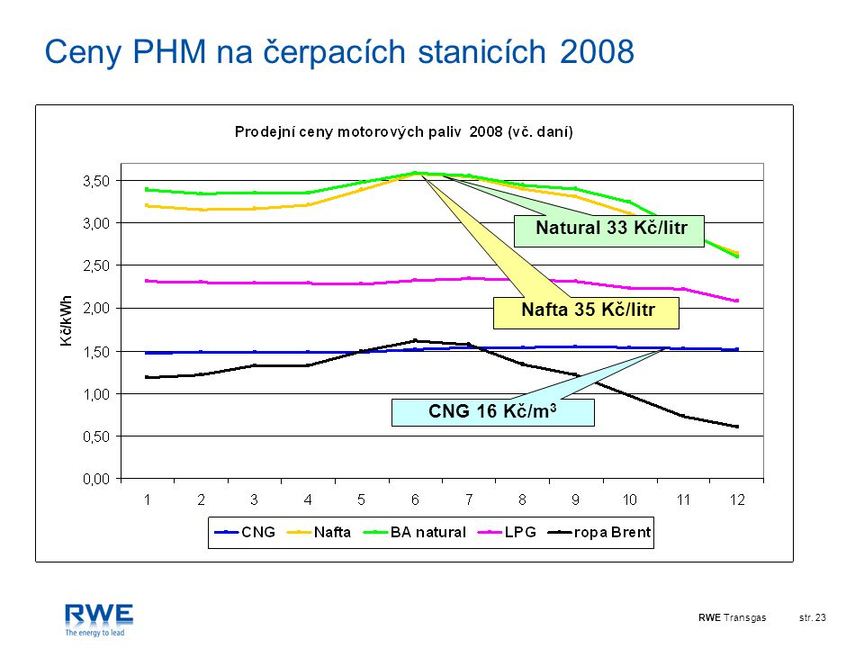 RWE Transgasstr. 23 Ceny PHM na čerpacích stanicích 2008 Natural 33 Kč/litr Nafta 35 Kč/litr CNG 16 Kč/m 3